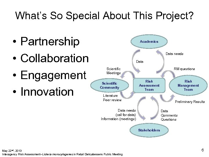 What's So Special About This Project? • • Partnership Collaboration Engagement Innovation Academics Data