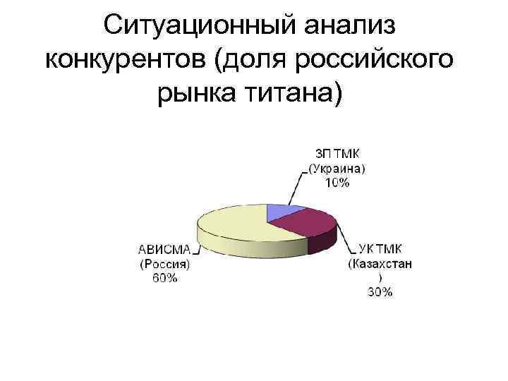 Ситуационный анализ конкурентов (доля российского рынка титана)