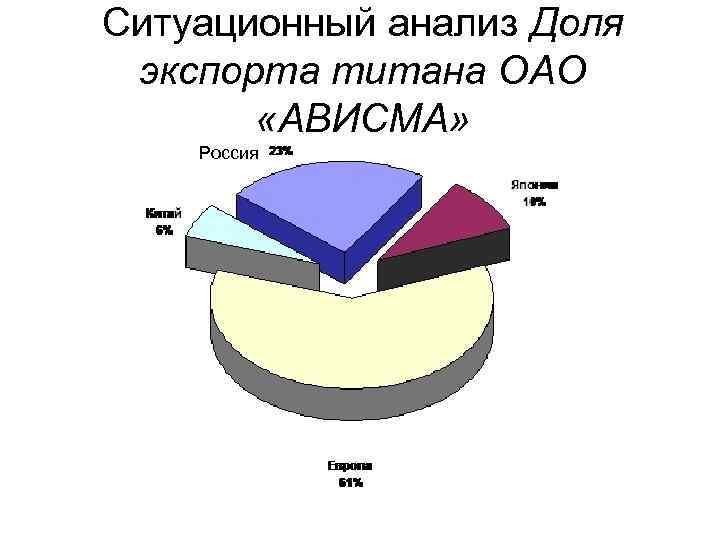 Ситуационный анализ Доля экспорта титана ОАО «АВИСМА» Россия