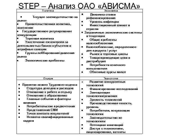 STEP – Анализ ОАО «АВИСМА» Политика · Текущее законодательство на рынке · Правительственная политика,