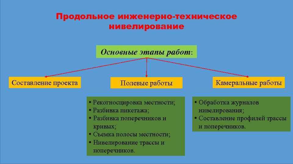 Продольное инженерно-техническое нивелирование Основные этапы работ: Составление проекта Полевые работы • Рекогносцировка местности; •