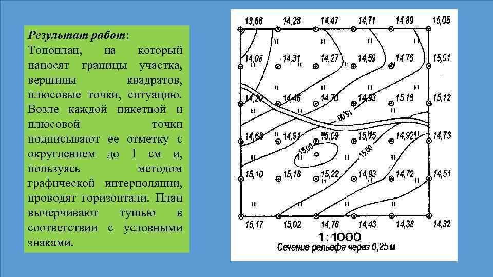 Результат работ: Топоплан, на который наносят границы участка, вершины квадратов, плюсовые точки, ситуацию. Возле