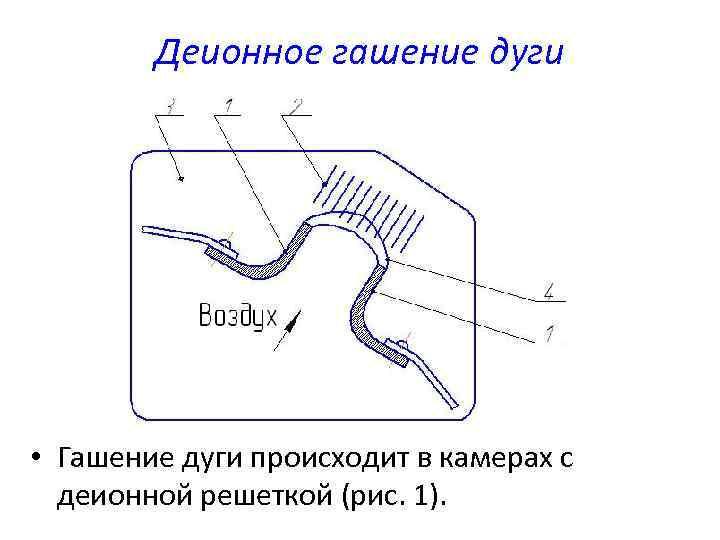 Деионное гашение дуги • Гашение дуги происходит в камерах с деионной решеткой (рис. 1).