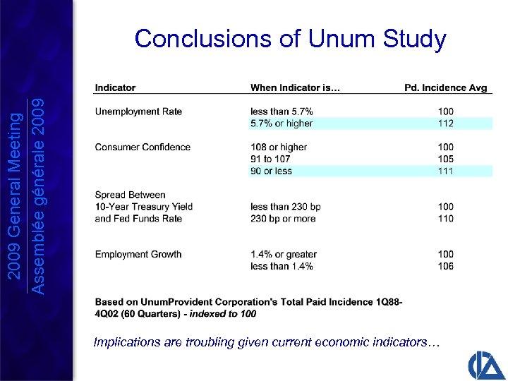 2009 General Meeting Assemblée générale 2009 Conclusions of Unum Study Implications are troubling given