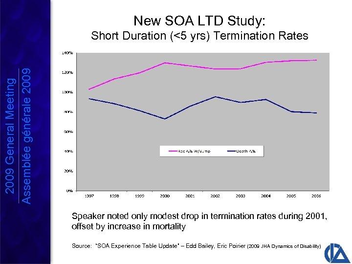 New SOA LTD Study: 2009 General Meeting Assemblée générale 2009 Short Duration (<5 yrs)