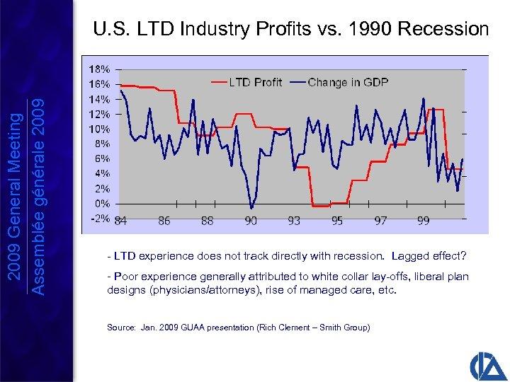 2009 General Meeting Assemblée générale 2009 U. S. LTD Industry Profits vs. 1990 Recession