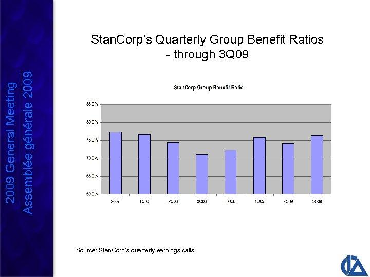 2009 General Meeting Assemblée générale 2009 Stan. Corp's Quarterly Group Benefit Ratios - through