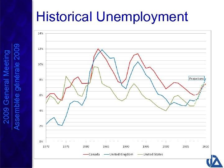 2009 General Meeting Assemblée générale 2009 Historical Unemployment