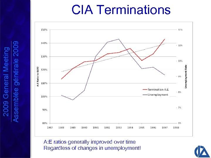 2009 General Meeting Assemblée générale 2009 CIA Terminations A: E ratios generally improved over