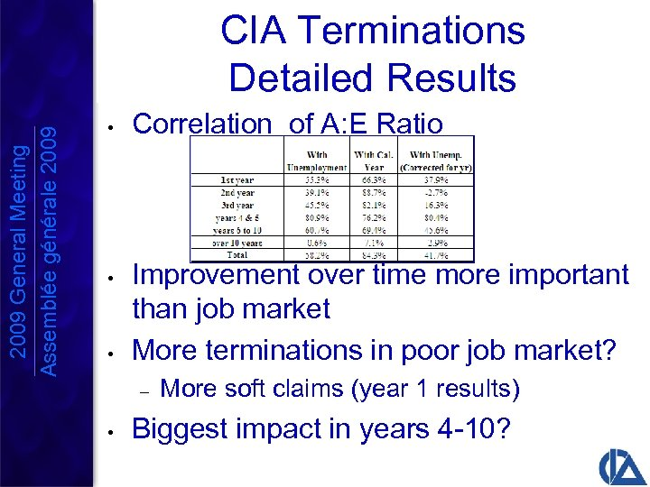 2009 General Meeting Assemblée générale 2009 CIA Terminations Detailed Results • Correlation of A: