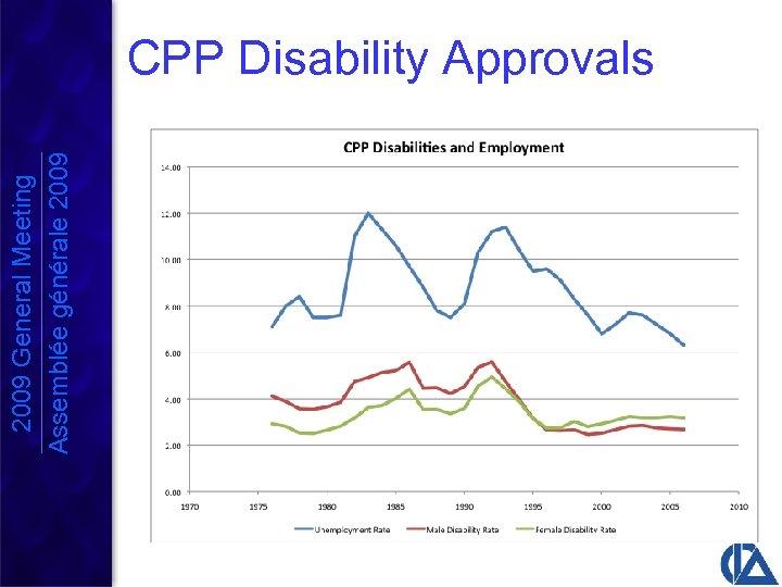2009 General Meeting Assemblée générale 2009 CPP Disability Approvals