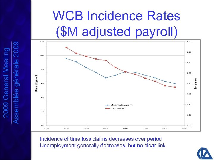 2009 General Meeting Assemblée générale 2009 WCB Incidence Rates ($M adjusted payroll) Incidence of