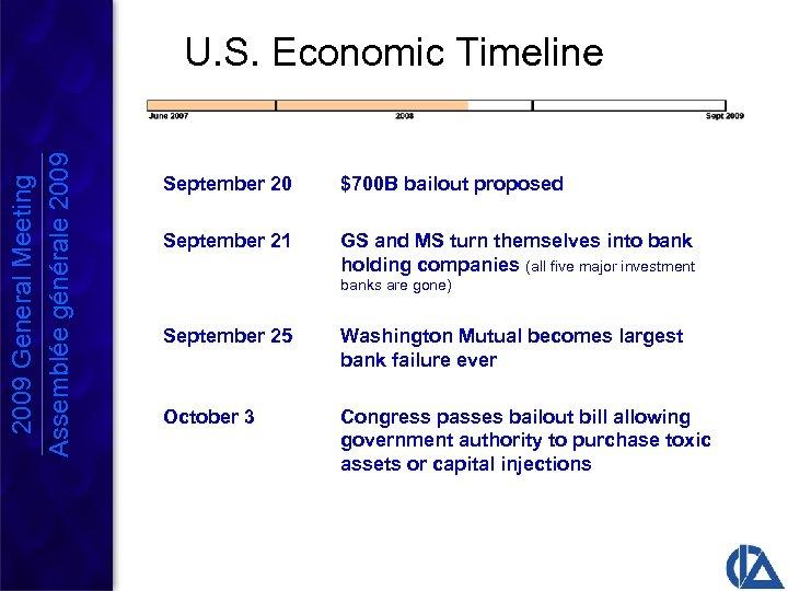 2009 General Meeting Assemblée générale 2009 U. S. Economic Timeline September 20 $700 B