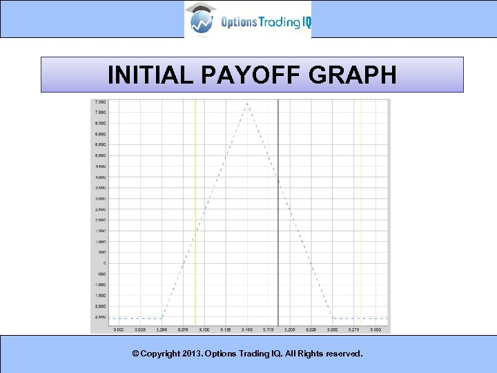 INITIAL PAYOFF GRAPH © Copyright 2013. Options Trading IQ. All Rights reserved. 11