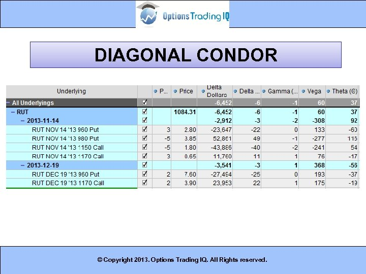 DIAGONAL CONDOR © Copyright 2013. Options Trading IQ. All Rights reserved. 13