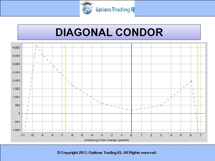 DIAGONAL CONDOR © Copyright 2013. Options Trading IQ. All Rights reserved. 14