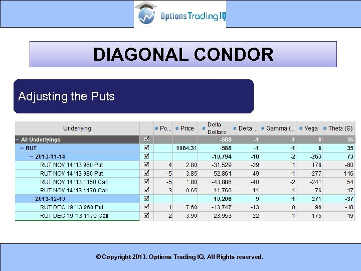 DIAGONAL CONDOR Adjusting the Puts © Copyright 2013. Options Trading IQ. All Rights reserved.