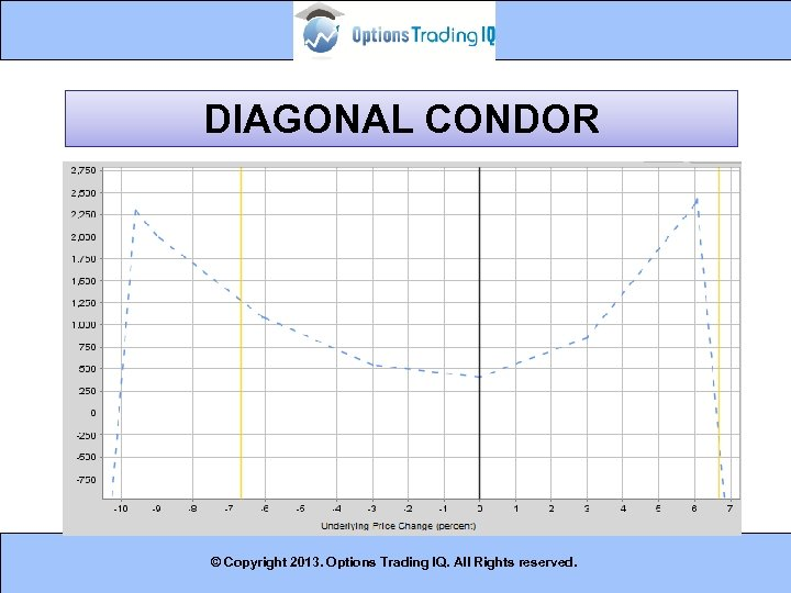 DIAGONAL CONDOR © Copyright 2013. Options Trading IQ. All Rights reserved. 16