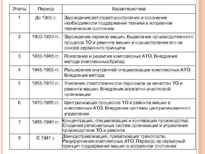 Этапы Период 1 До 1900 г. 2 1900 -1930 гг. Зарождение сервиса машин. Выделение