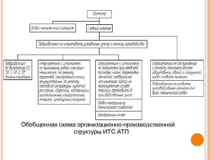Обобщенная схема организационно-производственной структуры ИТС АТП