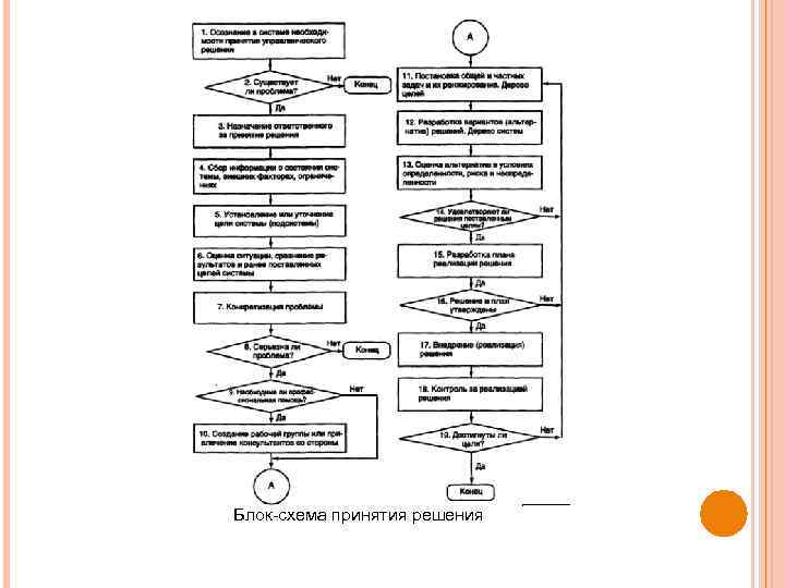 Блок схема принятия решения