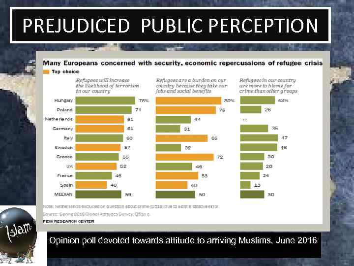 PREJUDICED PUBLIC PERCEPTION Opinion poll devoted towards attitude to arriving Muslims, June 2016