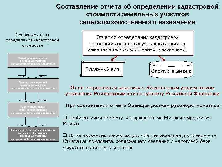 Кадастрового районирования шпаргалка и понятие земель оценки кадастровой