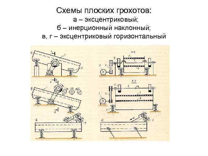 Схемы плоских грохотов: а – эксцентриковый; б – инерционный наклонный; в, г – эксцентриковый