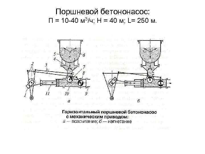 Поршневой бетононасос: П = 10 -40 м 3/ч; Н = 40 м; L= 250
