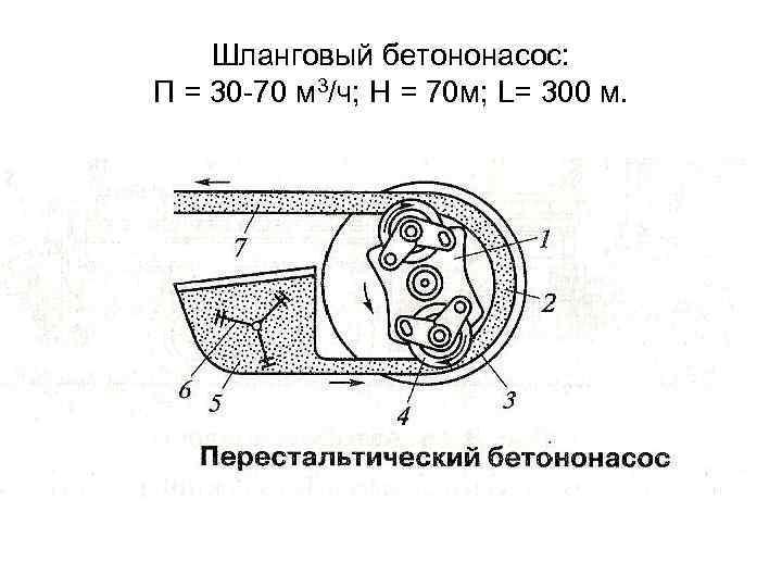 Шланговый бетононасос: П = 30 -70 м 3/ч; Н = 70 м; L= 300