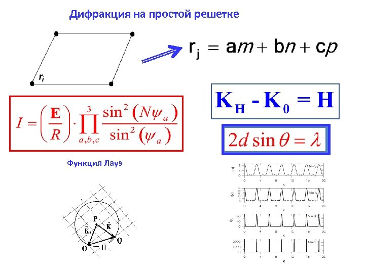 Дифракция на простой решетке Функция Лауэ