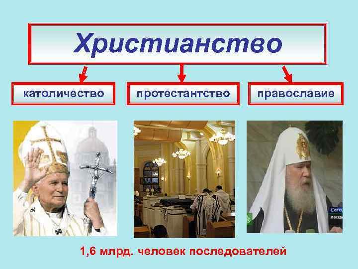 Христианство католичество протестантство православие 1, 6 млрд. человек последователей