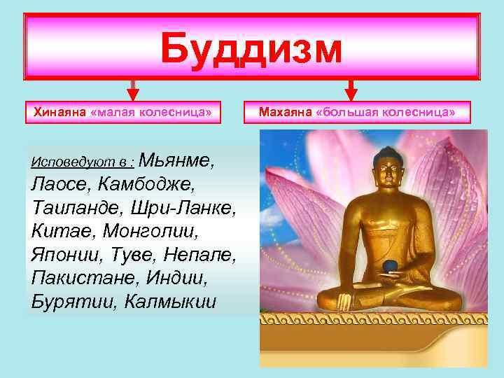 Буддизм Хинаяна «малая колесница» Исповедуют в : Мьянме, Лаосе, Камбодже, Таиланде, Шри-Ланке, Китае, Монголии,