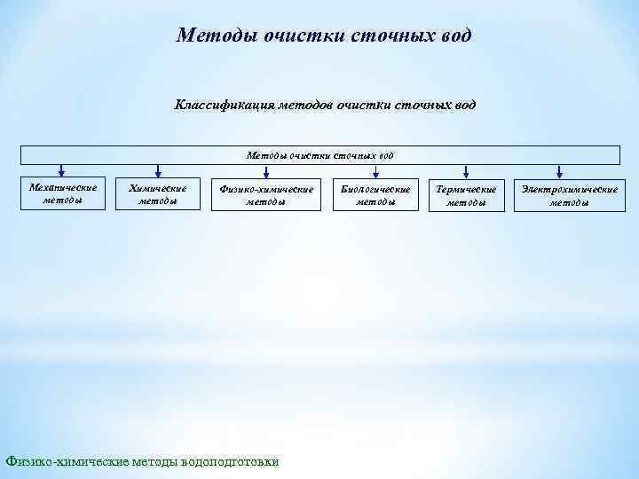 Методы очистки сточных вод Классификация методов очистки сточных вод Методы очистки сточных вод Механические