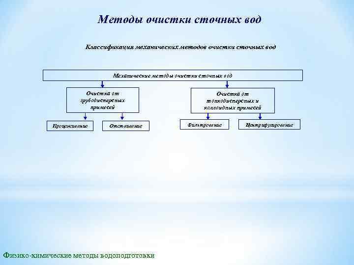 Методы очистки сточных вод Классификация механических методов очистки сточных вод Механические методы очистки сточных