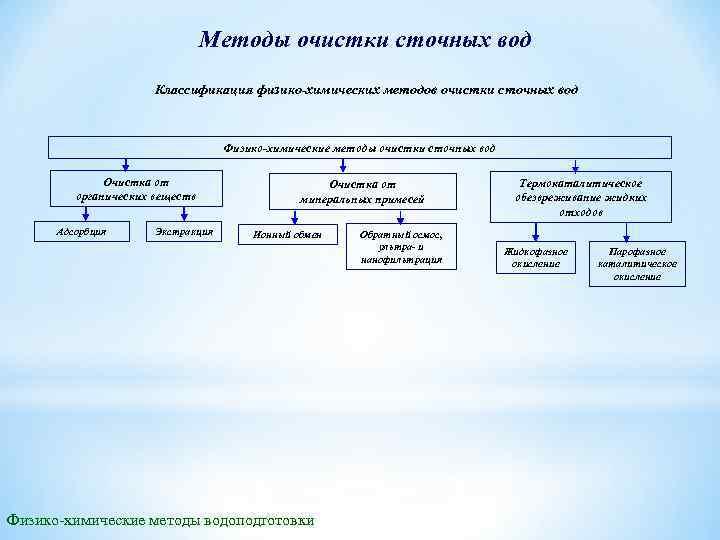 Методы очистки сточных вод Классификация физико-химических методов очистки сточных вод Физико-химические методы очистки сточных