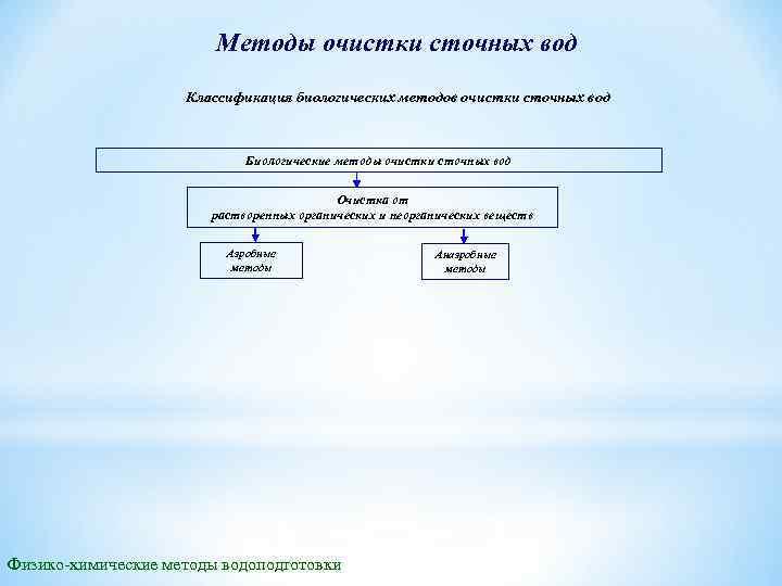 Методы очистки сточных вод Классификация биологических методов очистки сточных вод Биологические методы очистки сточных