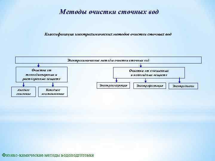 Методы очистки сточных вод Классификация электрохимических методов очистки сточных вод Электрохимические методы очистки сточных