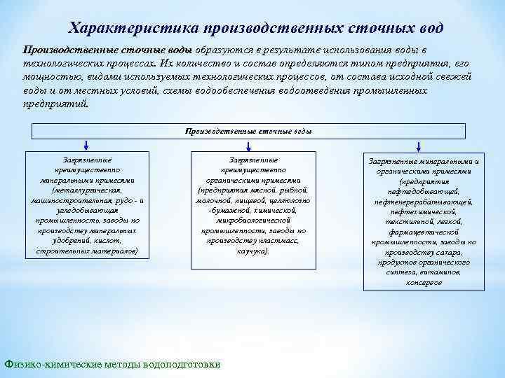Характеристика производственных сточных вод Производственные сточные воды образуются в результате использования воды в технологических