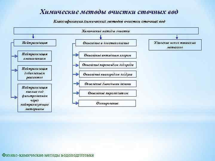 Химические методы очистки сточных вод Классификация химических методов очистки сточных вод Химические методы очистки