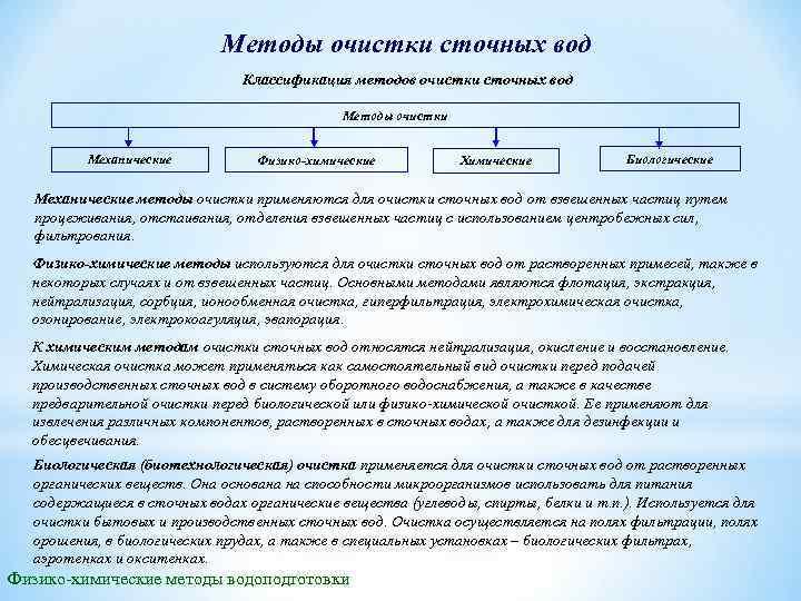 Методы очистки сточных вод Классификация методов очистки сточных вод Методы очистки Механические Физико-химические Химические