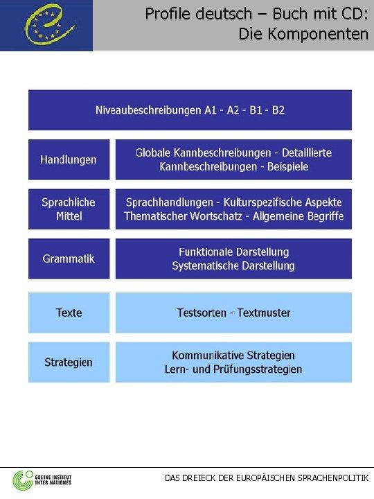 Profile deutsch – Buch mit CD: Die Komponenten DAS DREIECK DER EUROPÄISCHEN SPRACHENPOLITIK