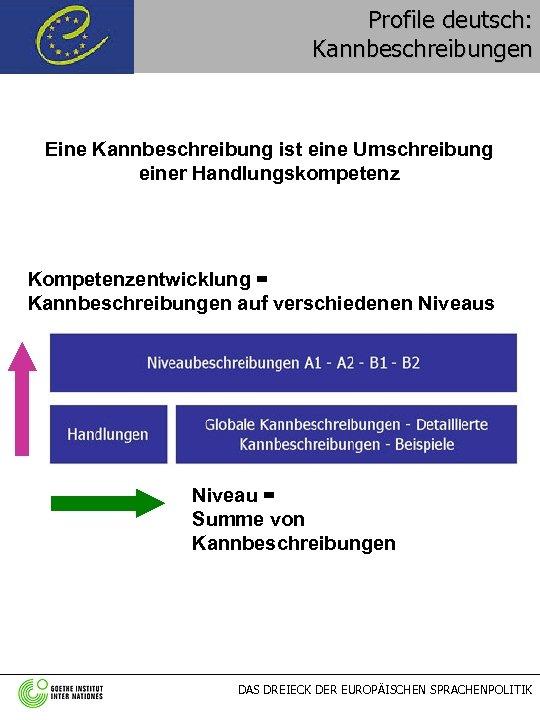 Profile deutsch: Kannbeschreibungen Eine Kannbeschreibung ist eine Umschreibung einer Handlungskompetenz Kompetenzentwicklung = Kannbeschreibungen auf