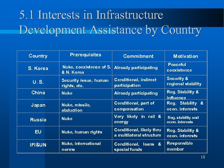 5. 1 Interests in Infrastructure Development Assistance by Country Prerequisites Country Commitment S. Korea
