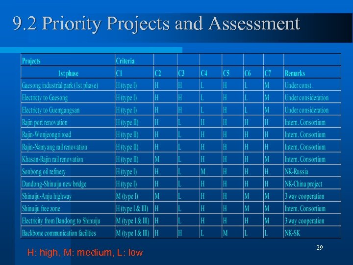 9. 2 Priority Projects and Assessment H: high, M: medium, L: low 29
