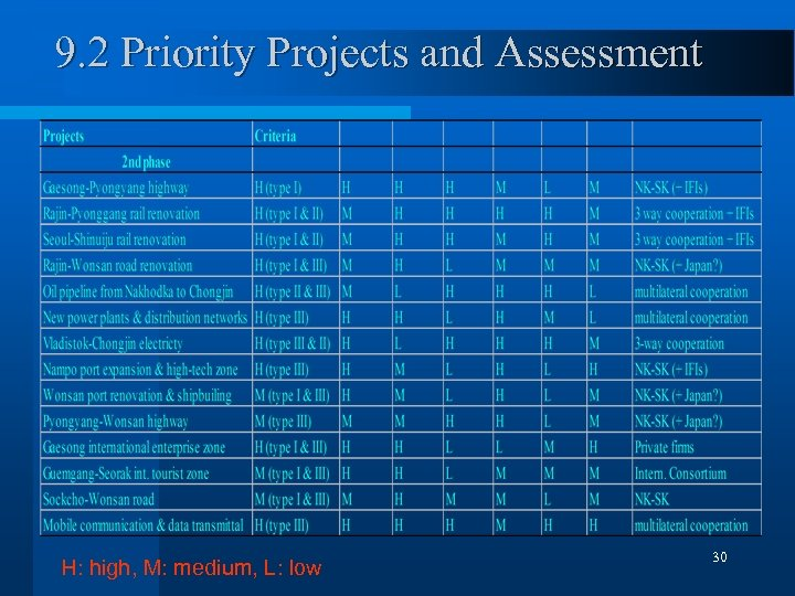 9. 2 Priority Projects and Assessment H: high, M: medium, L: low 30