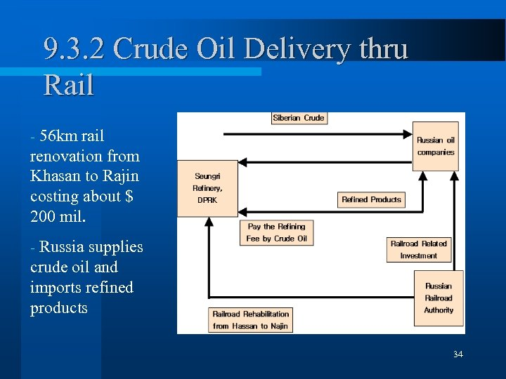 9. 3. 2 Crude Oil Delivery thru Rail 56 km rail renovation from Khasan