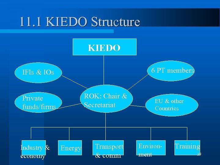 11. 1 KIEDO Structure KIEDO 6 PT members IFIs & IOs ROK: Chair &