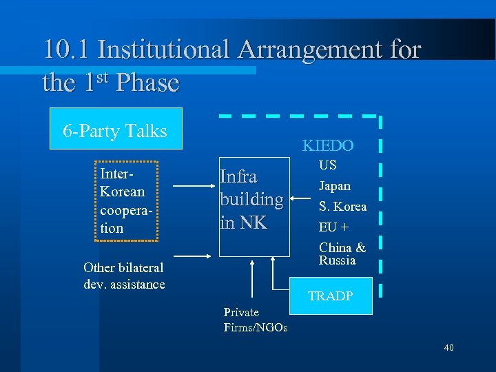 10. 1 Institutional Arrangement for the 1 st Phase 6 -Party Talks Inter. Korean