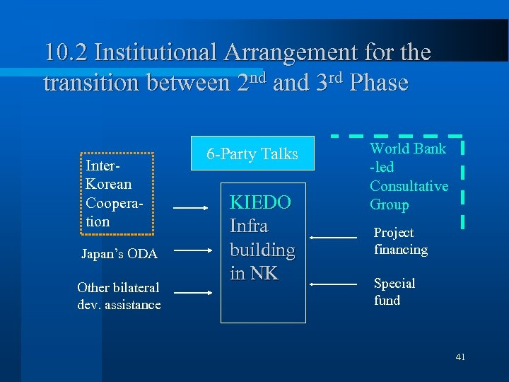 10. 2 Institutional Arrangement for the transition between 2 nd and 3 rd Phase